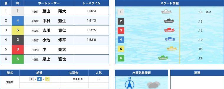 3月20日戸田11R:結果