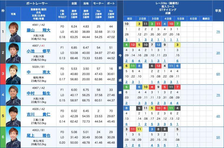 3月20日戸田11R:出走表