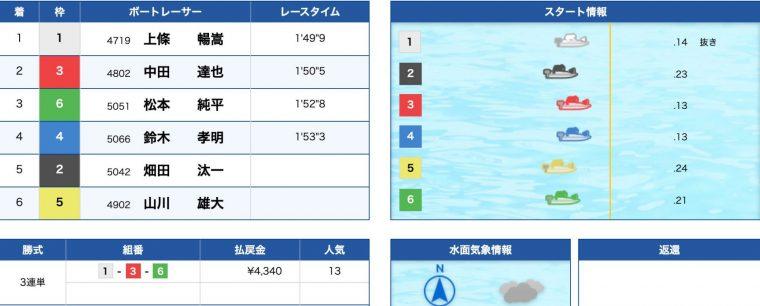 3月20日戸田12R:結果