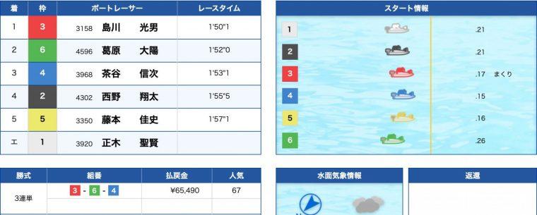 3月21日宮島10R:結果