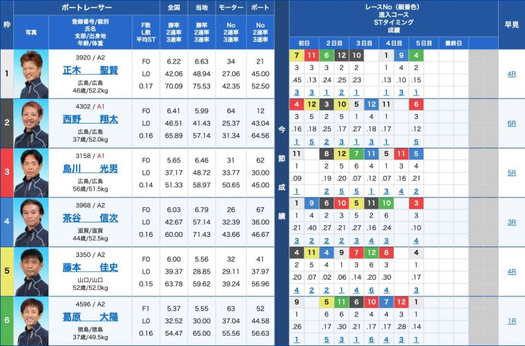 3月21日宮島10R:出走表