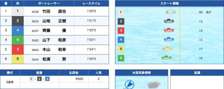3月21日宮島11R:結果