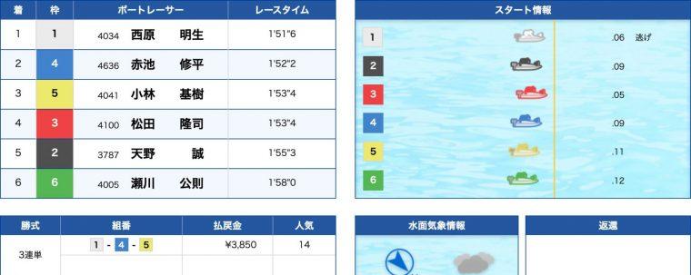 3月22日丸亀2R:結果