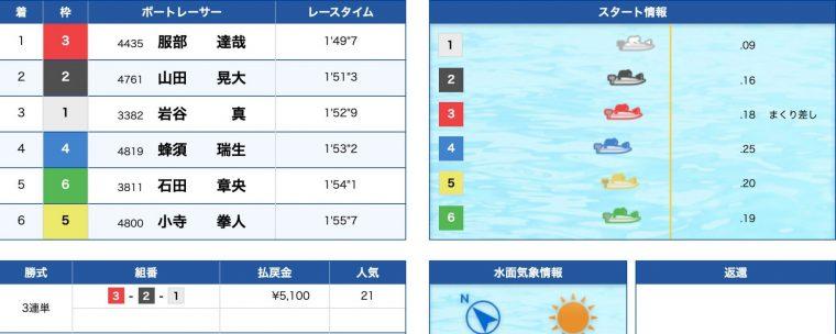 3月23日桐生2R:結果
