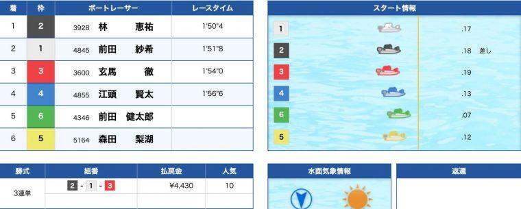 3月23日若松1R:結果