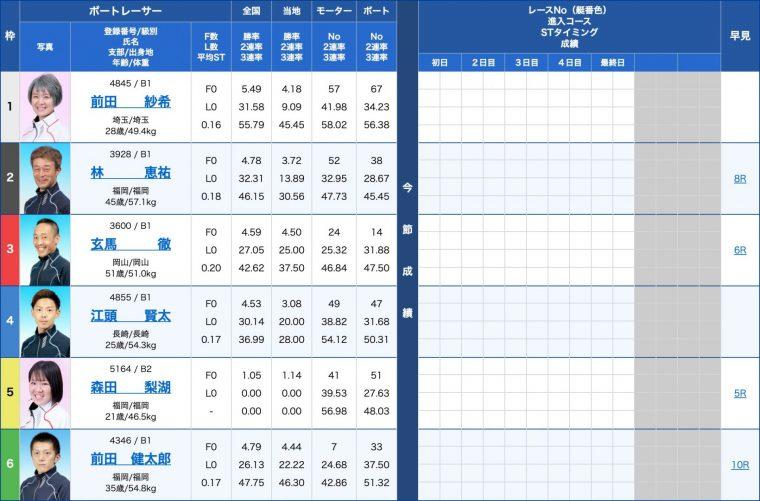 3月23日若松1R:出走表
