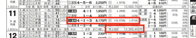 3月27日常滑11Rの舟券売上