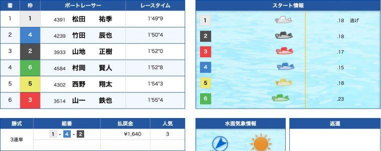 3月17日宮島12R:結果