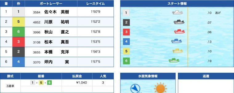 4月7日丸亀5R:結果