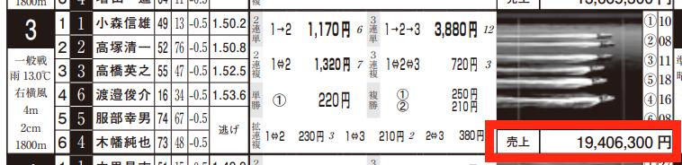 4月18日蒲郡3Rの舟券売上