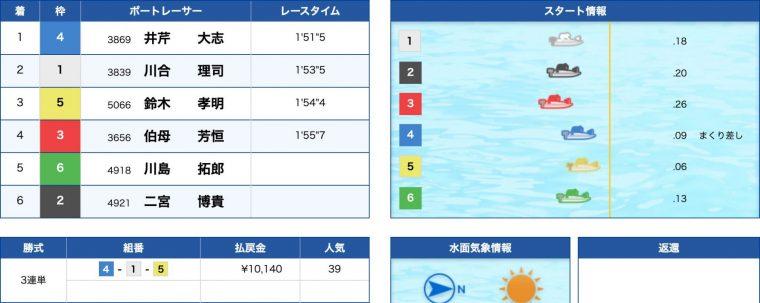 4月18日平和島1R:レース結果