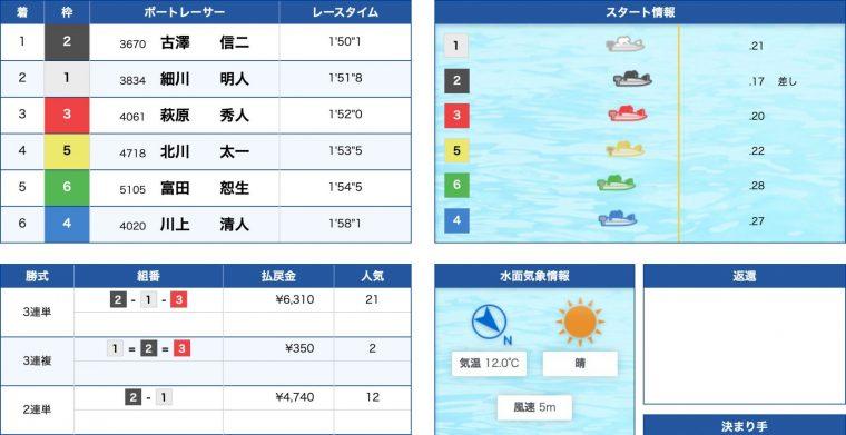 4月18日丸亀9R:レース結果