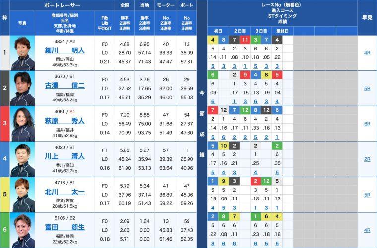 4月18日丸亀9R:出走表
