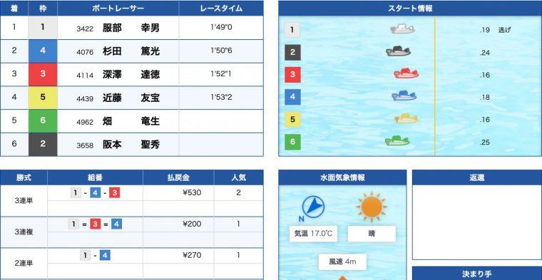 4月19日蒲郡7R:レース結果