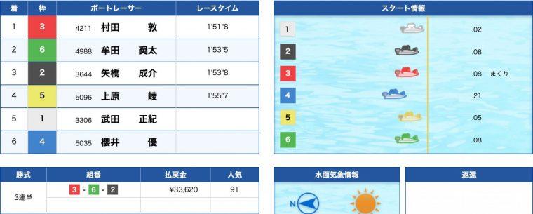 4月19日浜名湖1R:レース結果