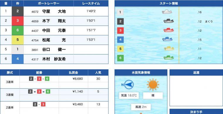 4月20日三国6R:レース結果