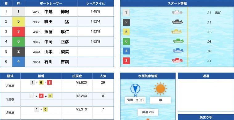 4月20日若松7R:レース結果