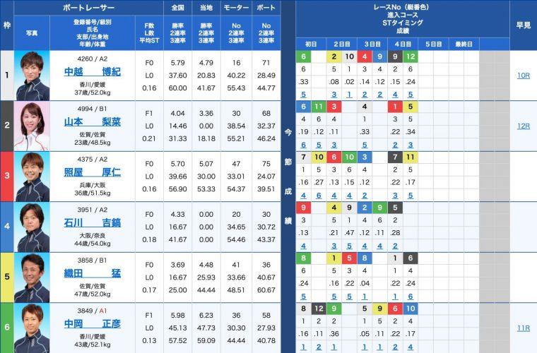 4月20日若松7R:出走表