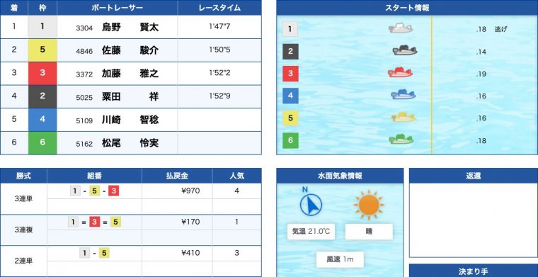 4月21日鳴門1R:レース結果