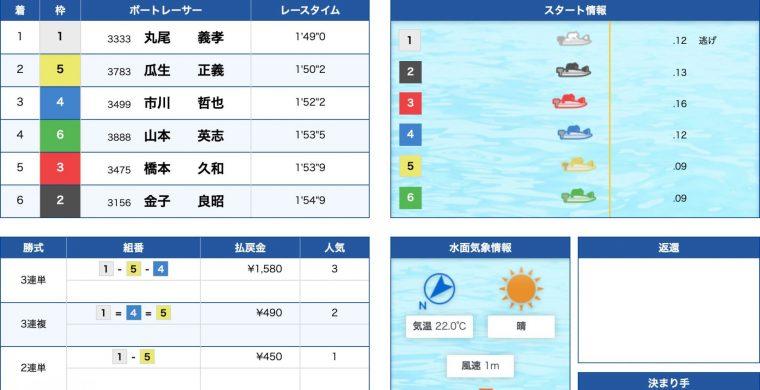 4月21日下関6R:レース結果