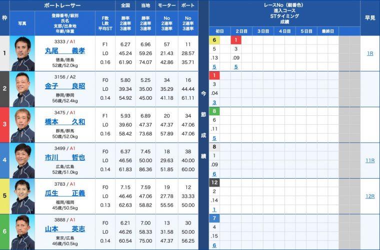 4月21日下関6R:出走表