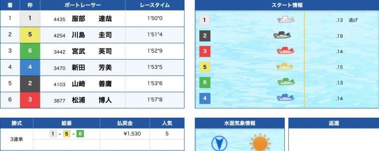 4月24日尼崎10R:レース結果