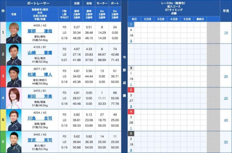 4月24日尼崎10R:出走表
