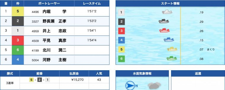 4月24日平和島11R:レース結果